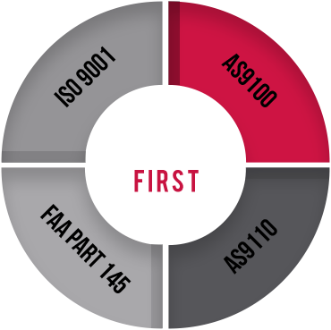 Quality Processes | Yulista